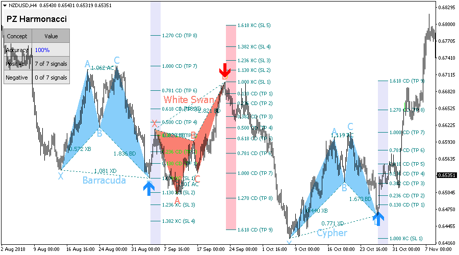 harmonic indicator forex mt4