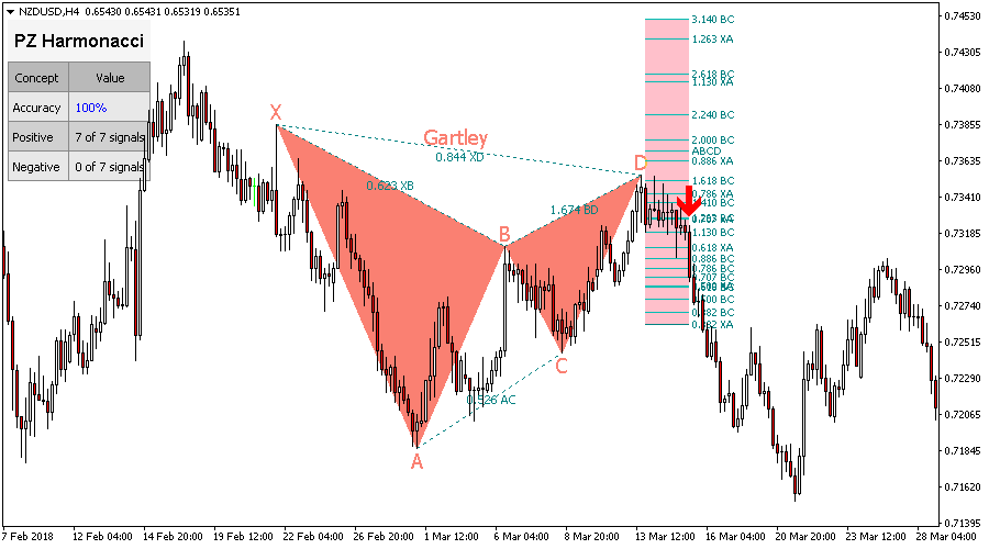 Harmonic Patterns Indicator for Metatrader (MT4/MT5)