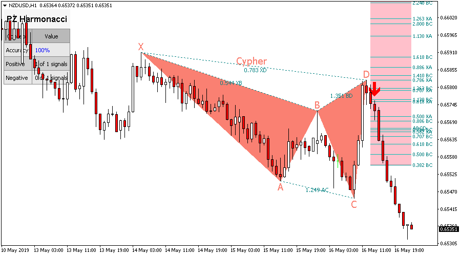 Harmonic trading indicators mt4