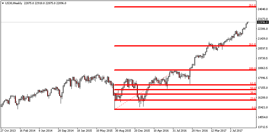 Free Auto Fibonacci Retracement Extension Indicator For