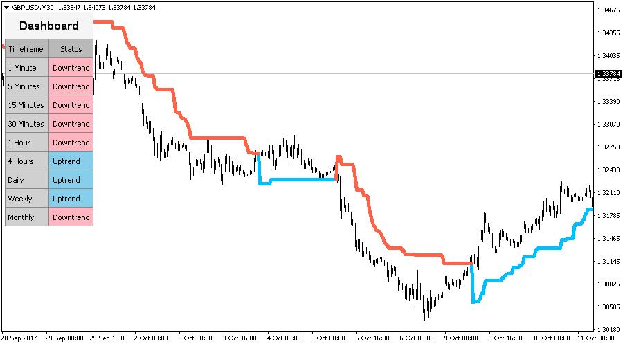 Super Trend Indicator for Metatrader (MT4/MT5)