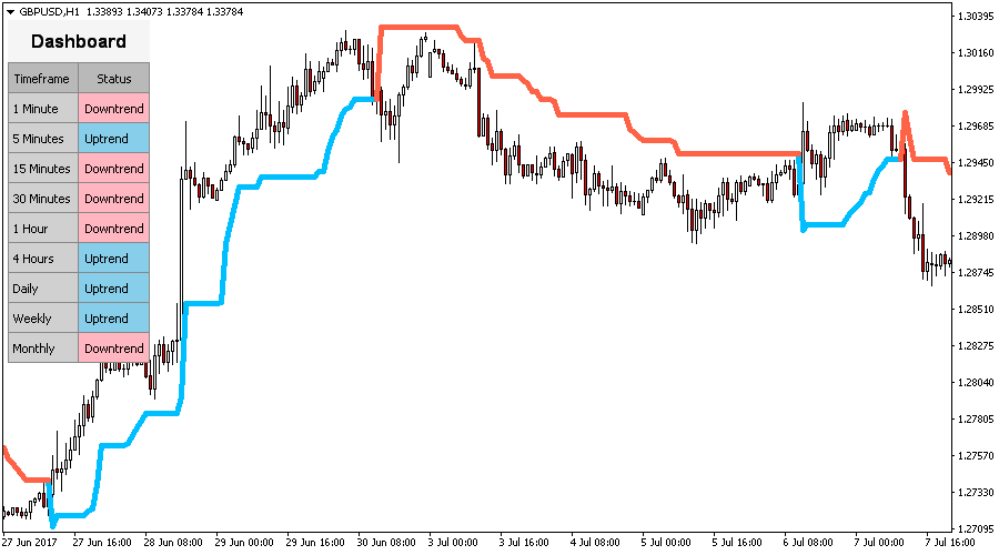 Super Trend Indicator For Metatrader Mt4 Mt5