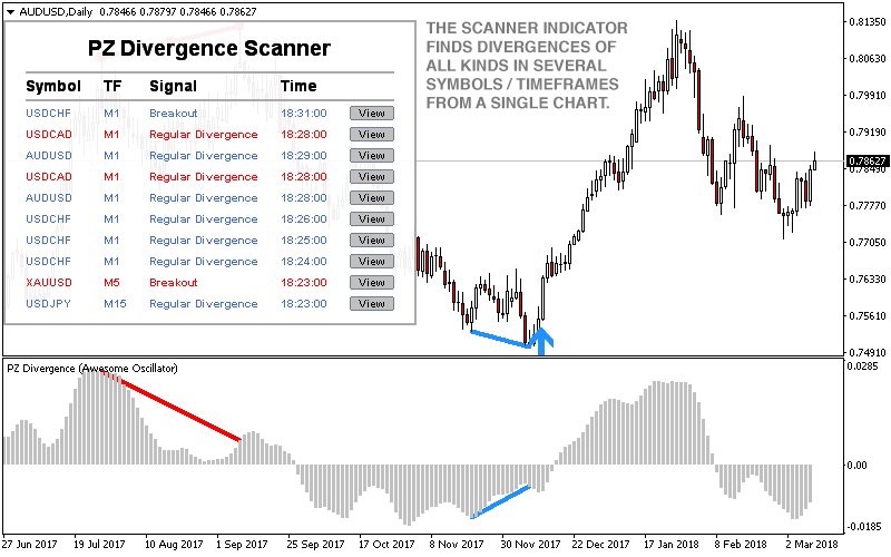Regular and Hidden Divergences Scanner Indicator for Metatrader (MT4