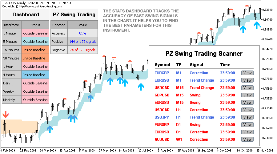 Swing trading indicators