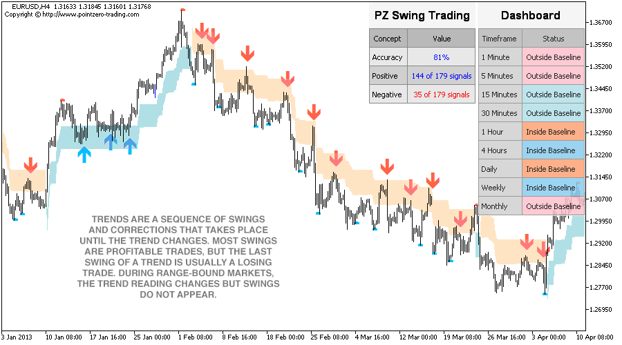 Best forex indicators swing trading