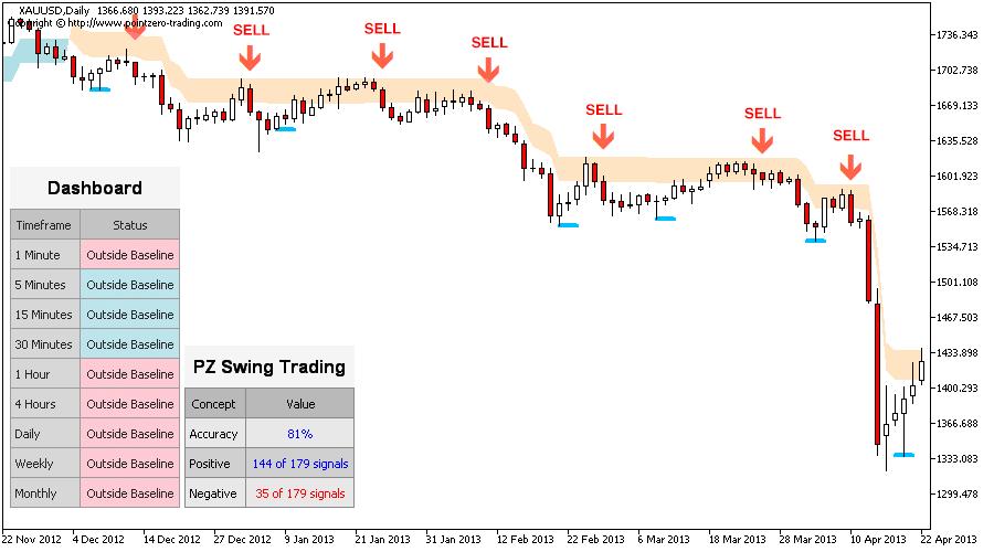 Swing Trading Metatrader (MT4/MT5) Indicator
