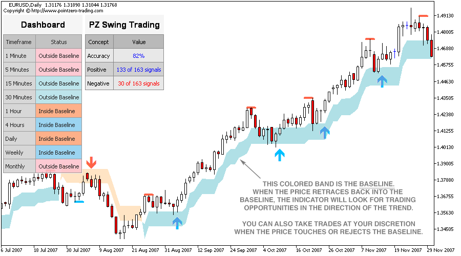 Technical indicators swing trading