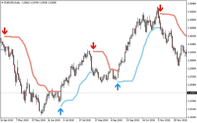 Free Bollinger Trend Indicator for Metatrader (MT4/MT5)