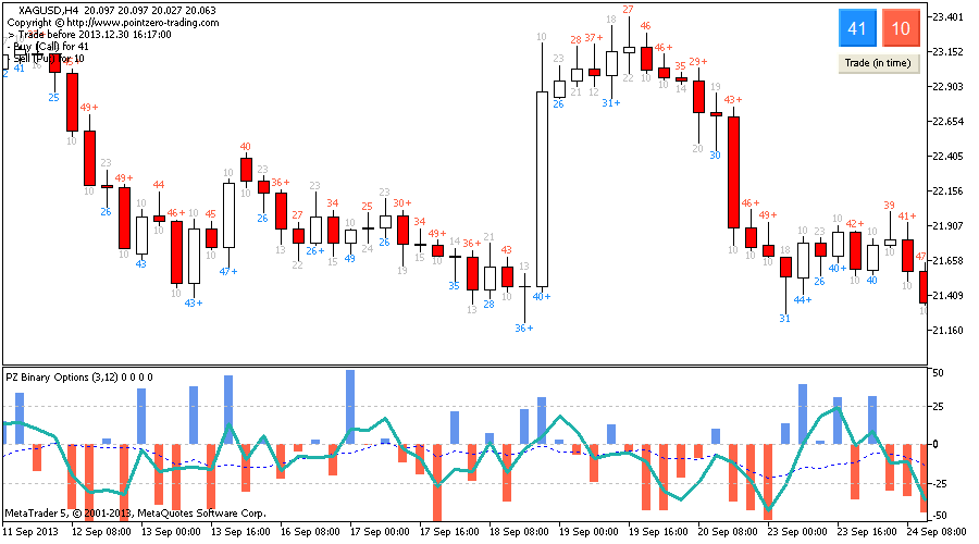 Binary options indicator mt5