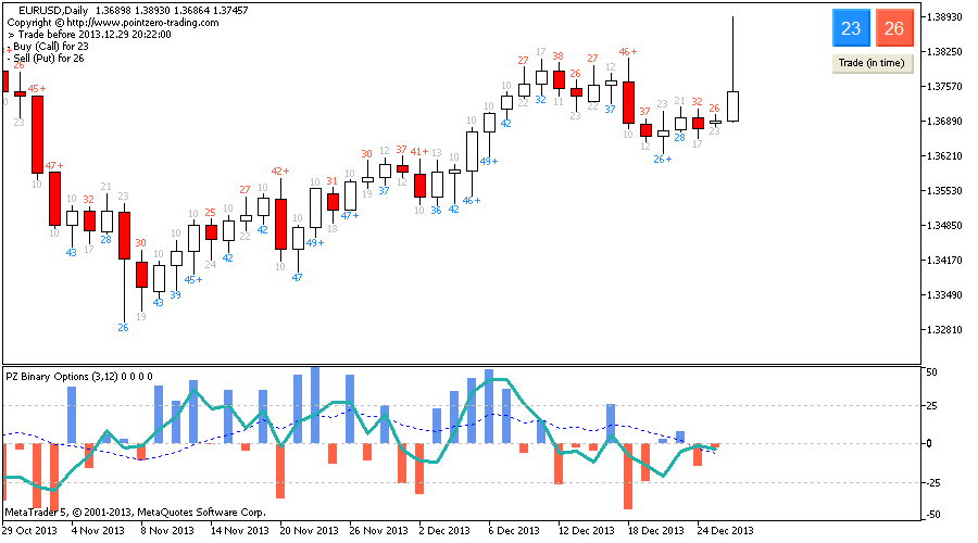 Binary options prediction indicator
