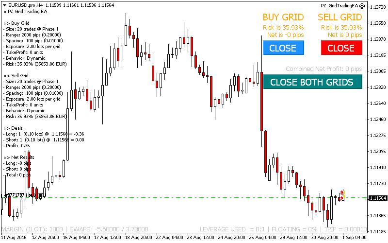 Grid Trading Metatrader (MT4) Expert Advisor