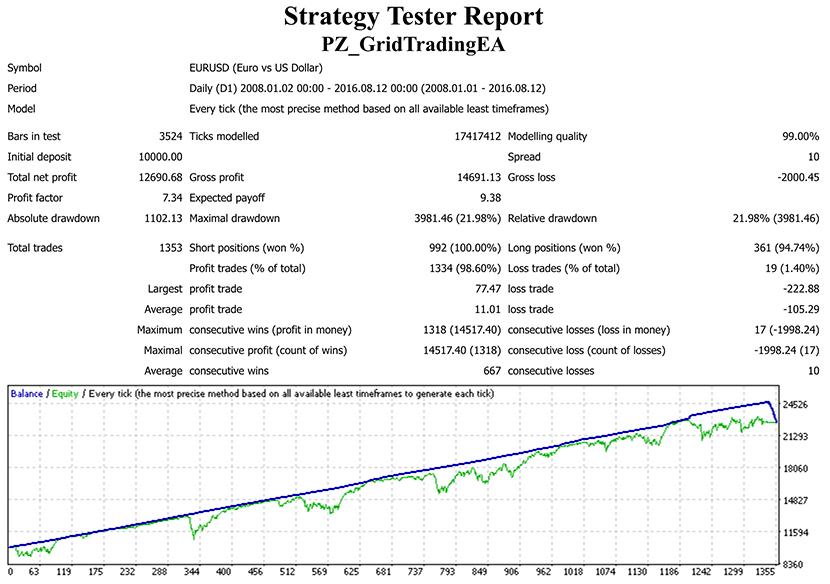 Grid Trading Expert Advisor for Metatrader (MT4/MT5)