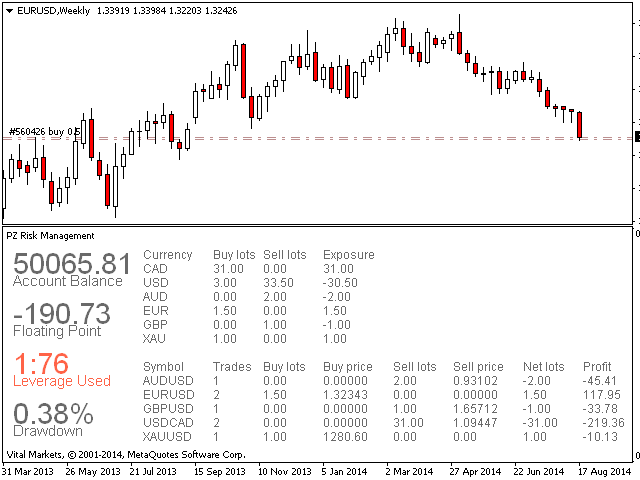 Forex equity management tool