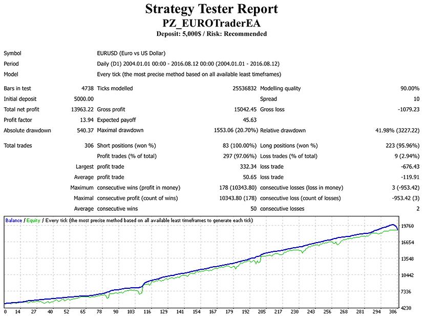 Euro dollar trader forex robot