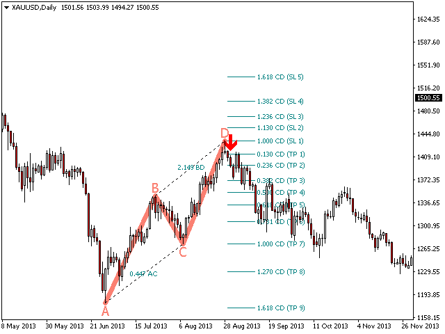 Indikator forex fibonacci retracement