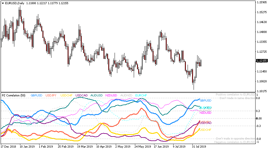 Free Market Correlation Metatrader Mt4 Mt5 Indicator