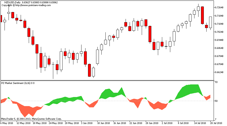 Forex trader sentiment index