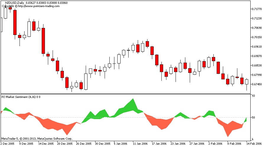 Forex sentiment index