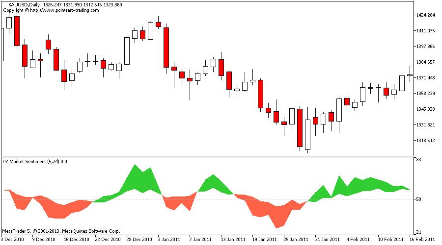 Forex market sentiment indicator