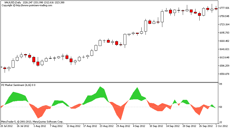 Market sentiment index forex