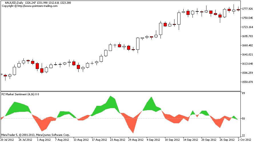 Best forex sentiment indicators