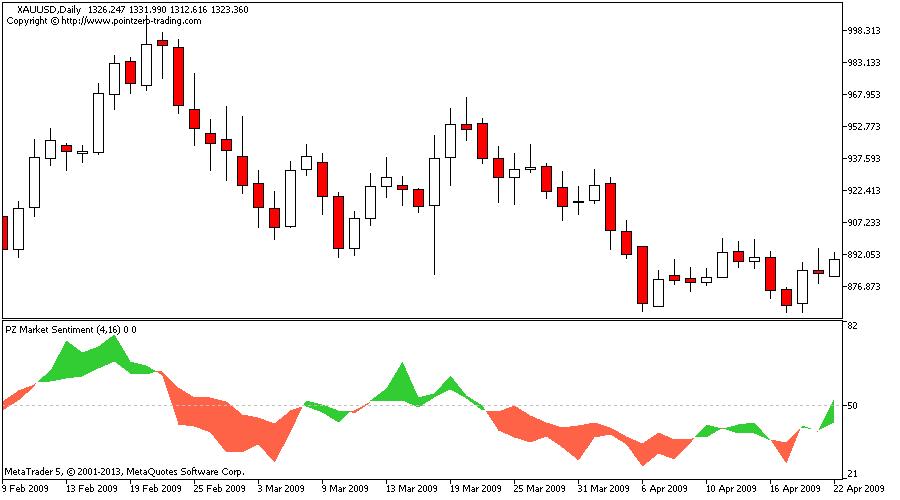 Forex market sentiment indicators mt4