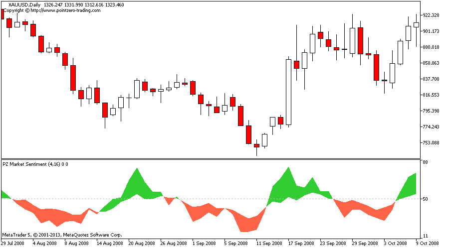 Market sentiment index forex