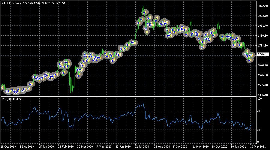Ea forex gold