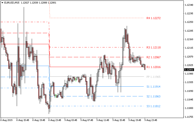 Forex daily pivot point indicator