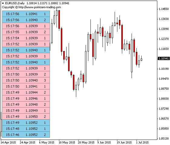 Free Market Depth Metatrader Mt4 Mt5 Indicator