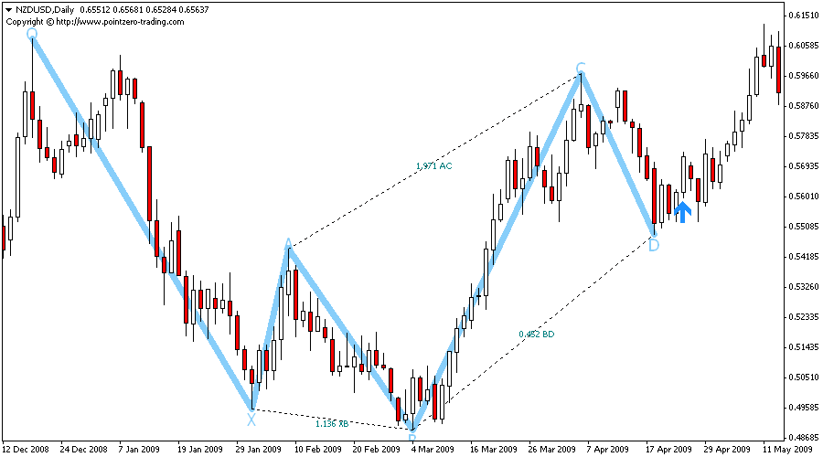 point zero harmonic trading patterns | bostertligsa cf
