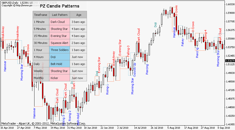 Japanese Candlestick Patterns Metatrader Mt4 Mt5 Indicator