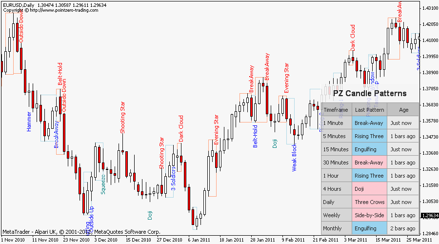 Japanese trading indicators