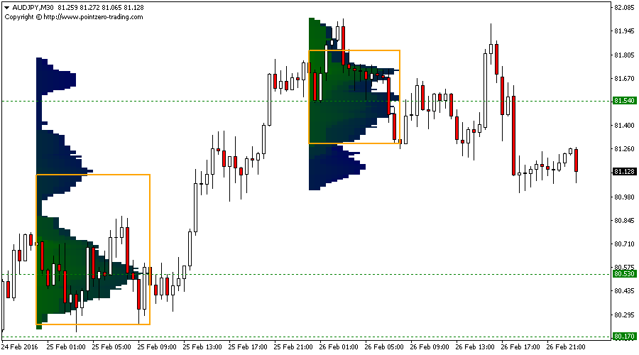 Forex factory market profile indicator