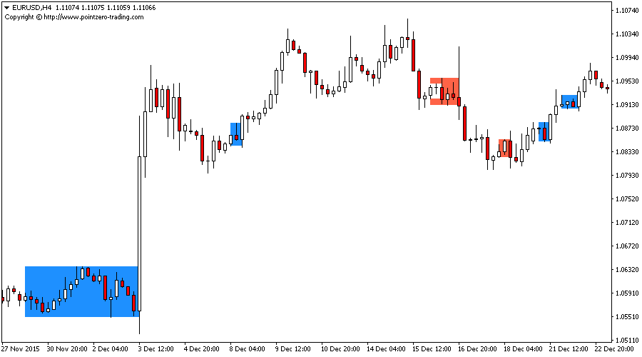 Free Sandwich Bars Indicator For Metatrader Mt4 Mt5