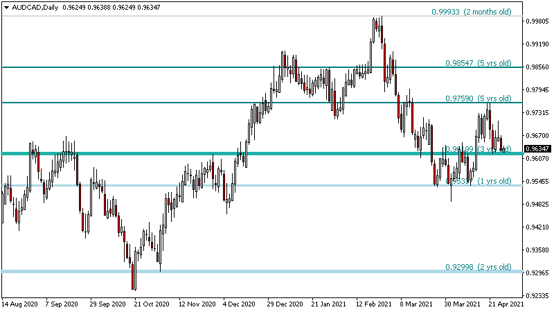 Support resistance forex ea