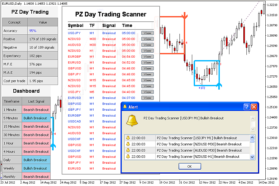Pz point zero day trading forex system mt4