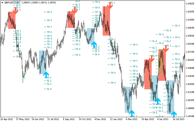 Bill williams fractal trading halts