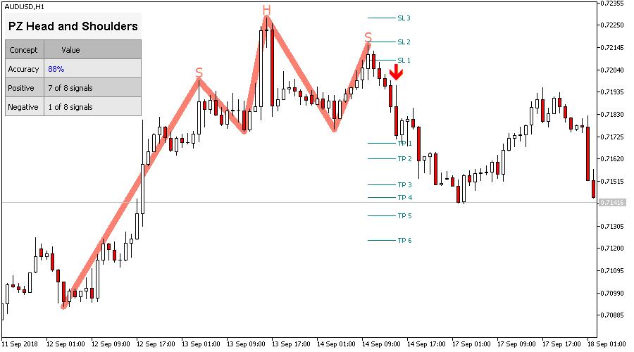 Arrow indicators binary options
