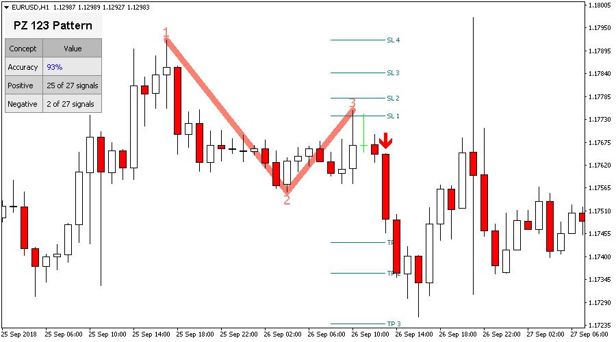 123 forex trading pattern