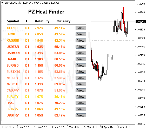 Forex Volatility Scanner Scalping Forex Pips